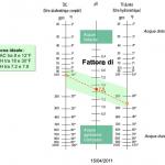Diagrama de taylor BRAVI PISCINES